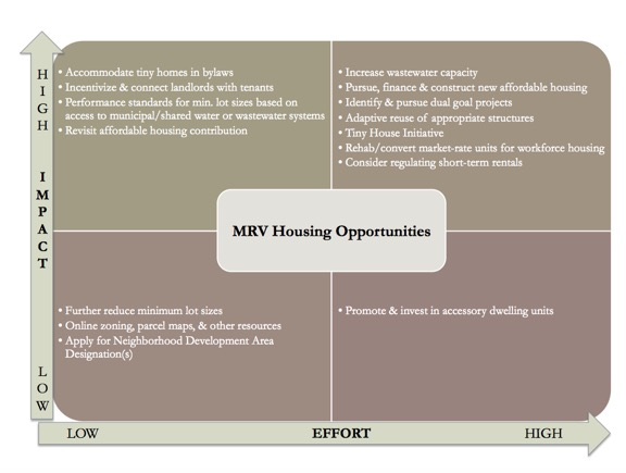 Source: MRV Housing Study, 2017
