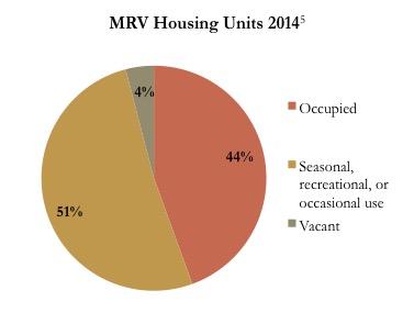 Source: MRV Housing Study (2017); Vermont Housing Data (2014)